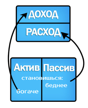 актив и пассив